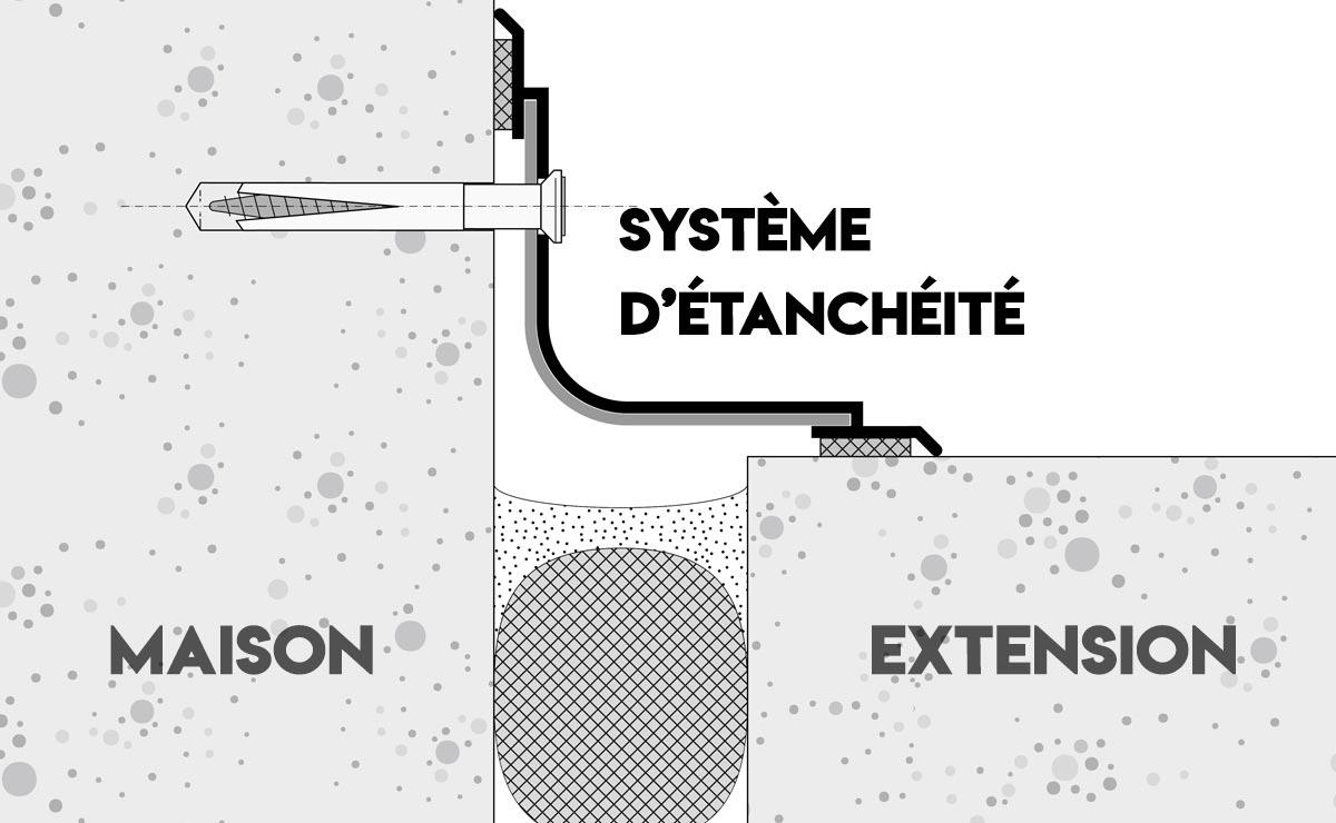 Système d'étanchéité de l'extension de maison Greenkub